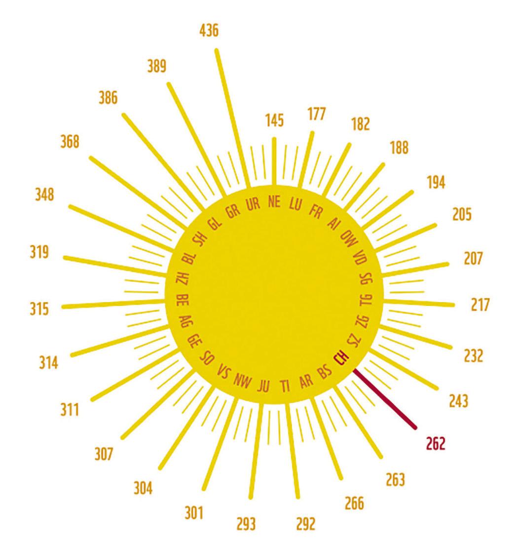 Beim Solarstrom ist Schwyz im Rückstand   und gleichzeitig voraus